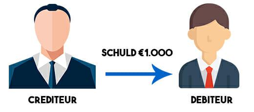 voorbeeld debiteuren vs crediteuren