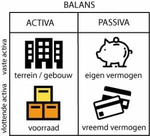 Balans, activa en passiva